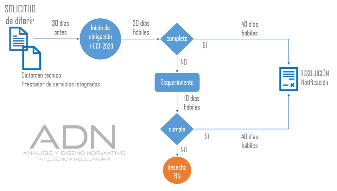 ADN diferir reglas medicion conagua